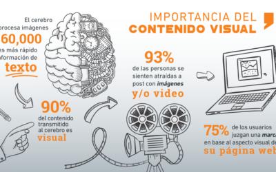 La importancia del contenido visual en redes sociales